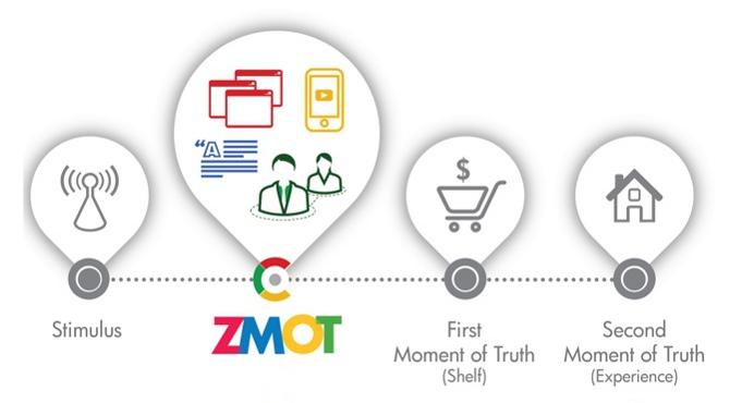 googleの提唱するZMOTとは?