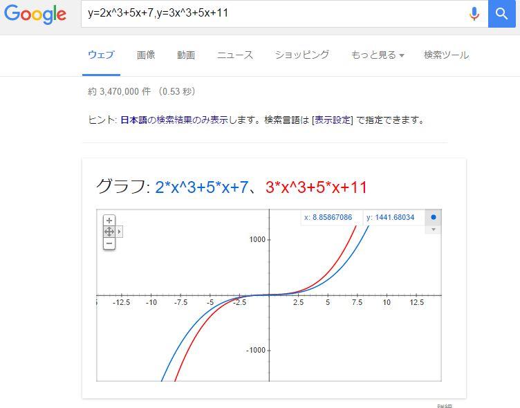 google比較グラフ