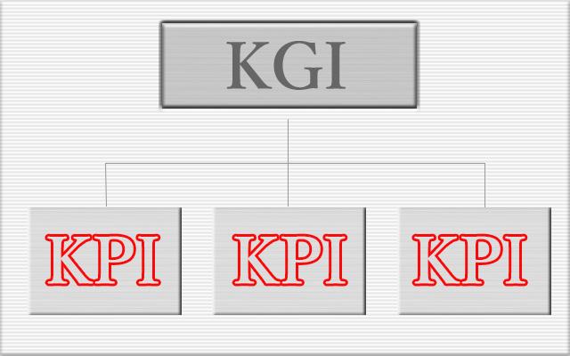 KGI・KPIとは?
